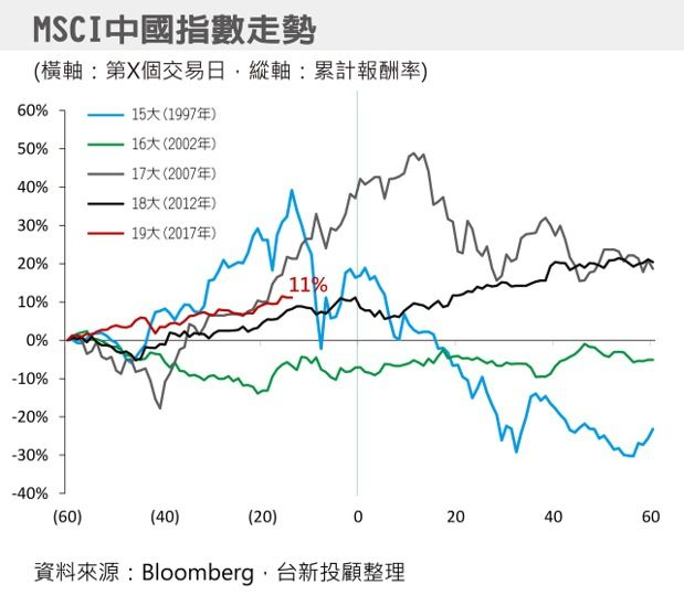 MSCI index trend