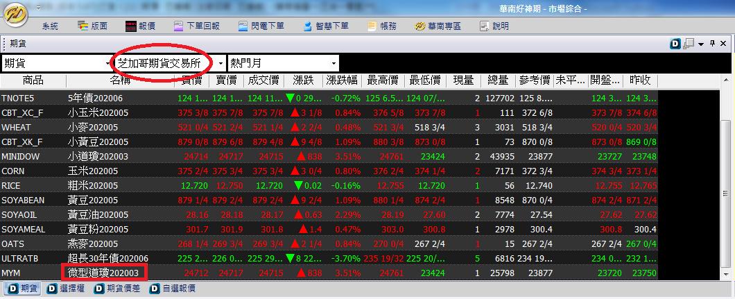 Mini Index Futures2